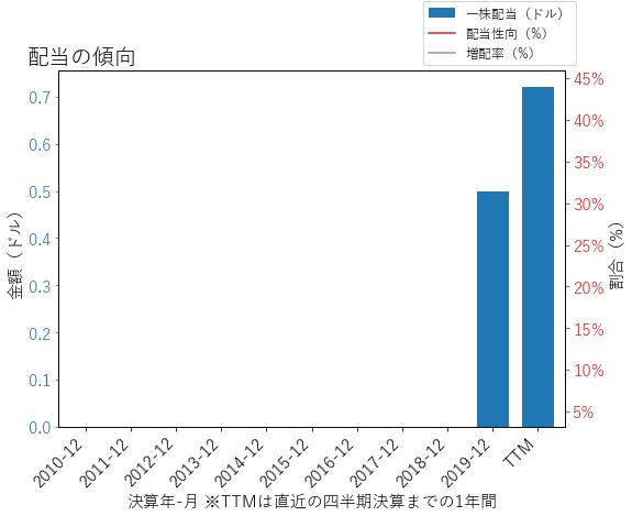 CXOの配当の傾向のグラフ