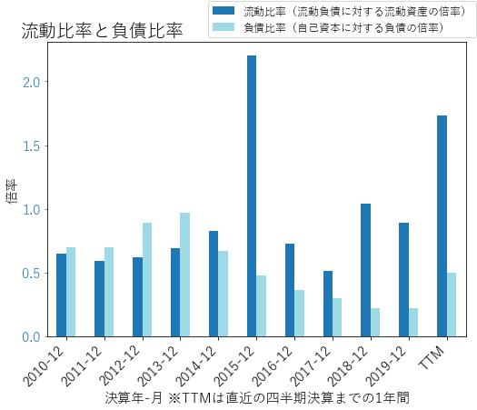 CXOのバランスシートの健全性のグラフ