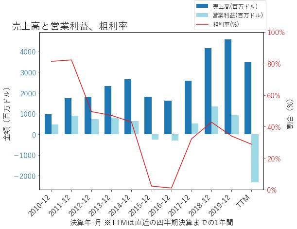 CXOの売上高と営業利益、粗利率のグラフ
