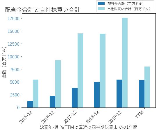 Cの配当合計と自社株買いのグラフ