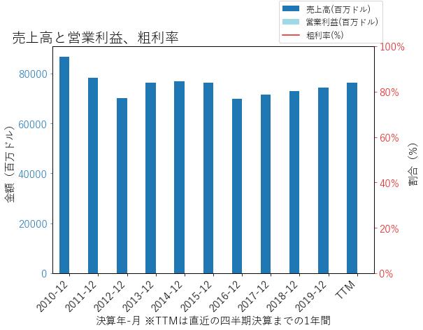 Cの売上高と営業利益、粗利率のグラフ