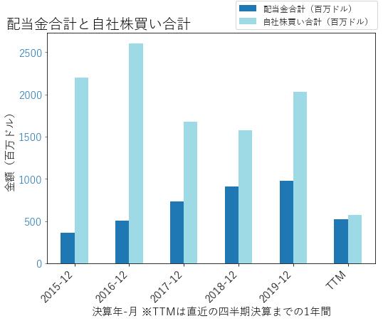 DALの配当合計と自社株買いのグラフ