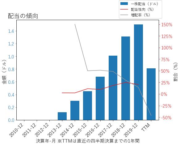 DALの配当の傾向のグラフ