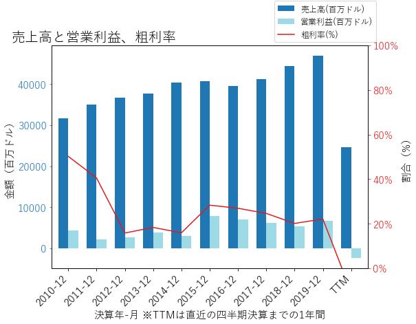 DALの売上高と営業利益、粗利率のグラフ