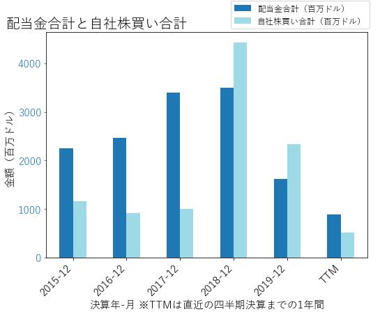 DDの配当合計と自社株買いのグラフ