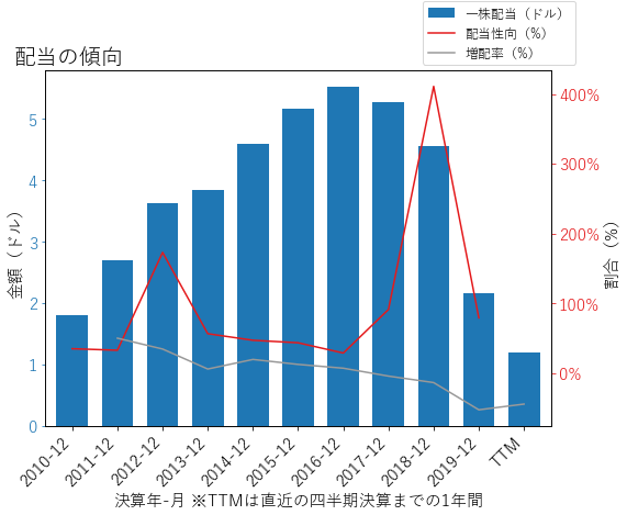 DDの配当の傾向のグラフ