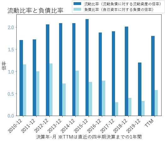 DDのバランスシートの健全性のグラフ