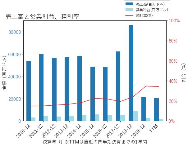 DDの売上高と営業利益、粗利率のグラフ