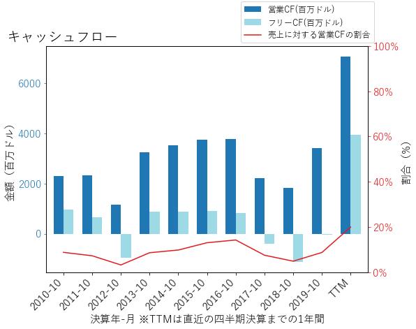 DEのキャッシュフローのグラフ