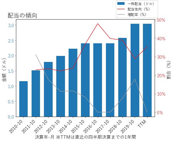 DEの配当の傾向のグラフ