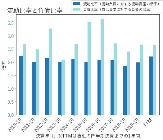DEのバランスシートの健全性のグラフ