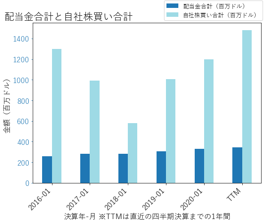 DGの配当合計と自社株買いのグラフ
