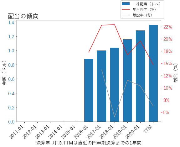 DGの配当の傾向のグラフ