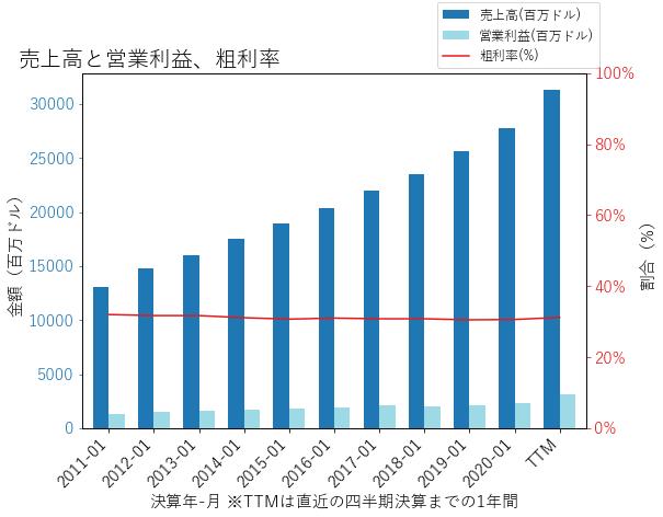 DGの売上高と営業利益、粗利率のグラフ