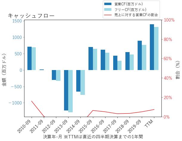 DHIのキャッシュフローのグラフ