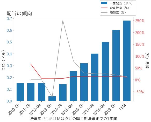 DHIの配当の傾向のグラフ