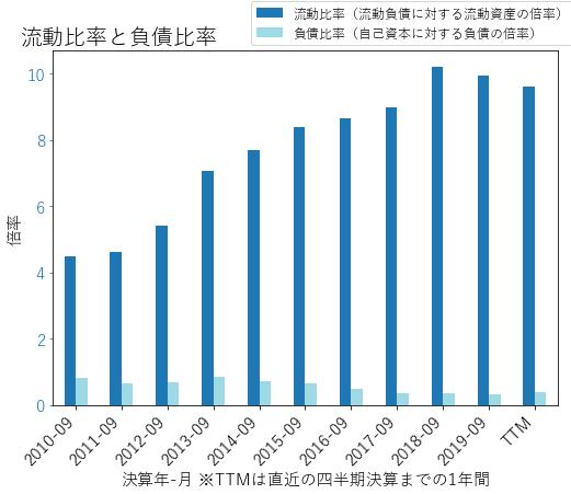 DHIのバランスシートの健全性のグラフ
