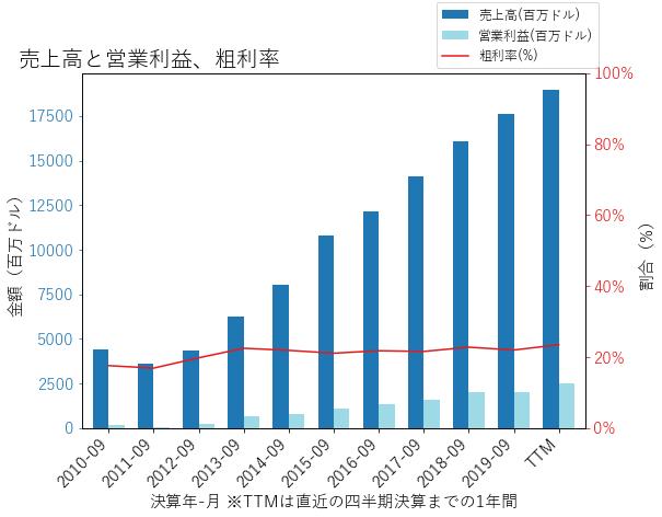 DHIの売上高と営業利益、粗利率のグラフ