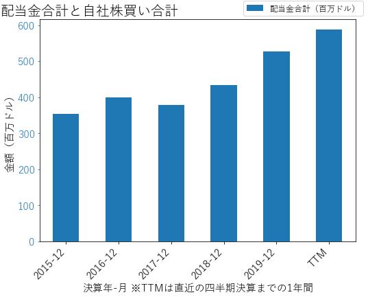 DHRの配当合計と自社株買いのグラフ