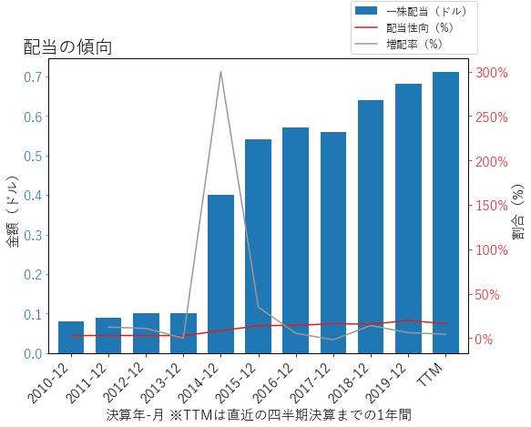 DHRの配当の傾向のグラフ