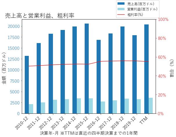 DHRの売上高と営業利益、粗利率のグラフ