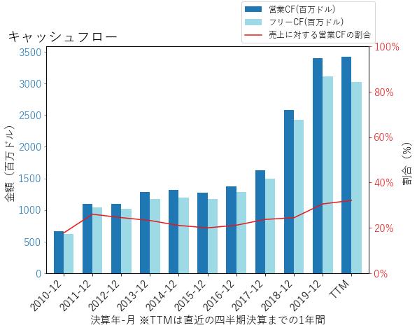 DISCAのキャッシュフローのグラフ