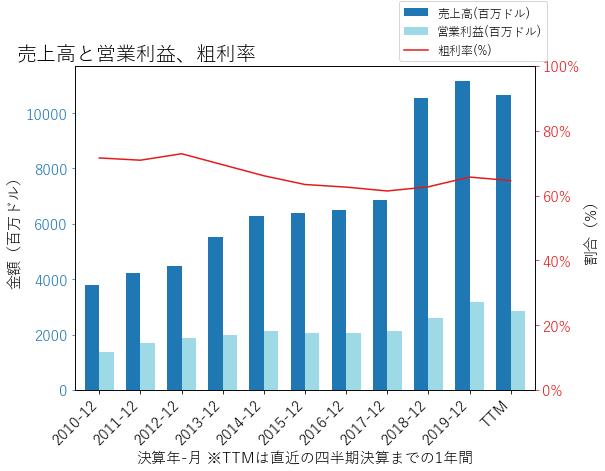 DISCAの売上高と営業利益、粗利率のグラフ