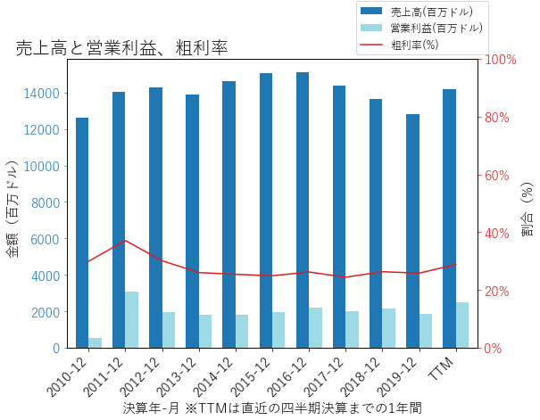 DISHの売上高と営業利益、粗利率のグラフ