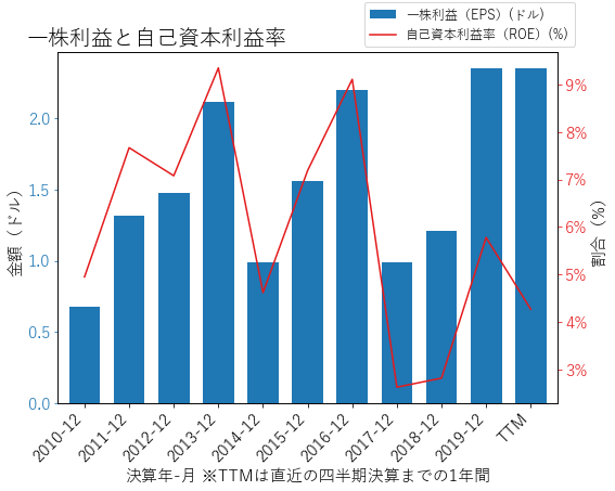 DLRのEPSとROEのグラフ