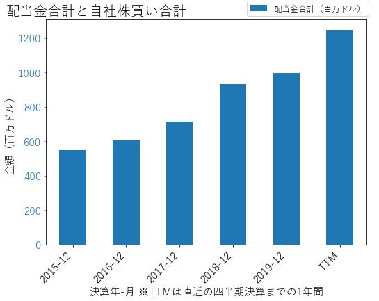 DLRの配当合計と自社株買いのグラフ