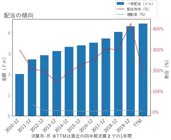 DLRの配当の傾向のグラフ