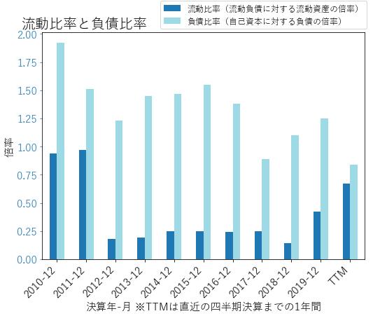 DLRのバランスシートの健全性のグラフ