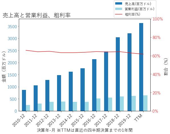 DLRの売上高と営業利益、粗利率のグラフ