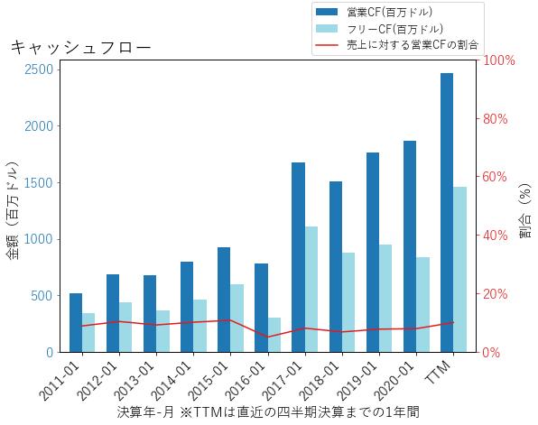DLTRのキャッシュフローのグラフ