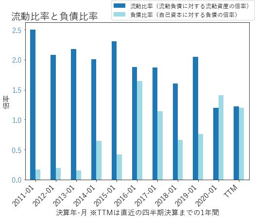 DLTRのバランスシートの健全性のグラフ