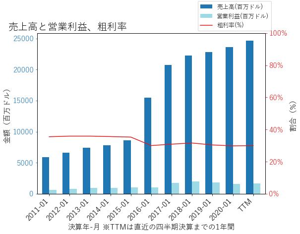 DLTRの売上高と営業利益、粗利率のグラフ