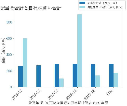 DOVの配当合計と自社株買いのグラフ