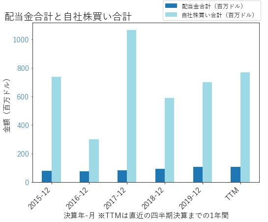 DPZの配当合計と自社株買いのグラフ