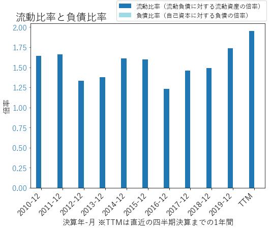 DPZのバランスシートの健全性のグラフ