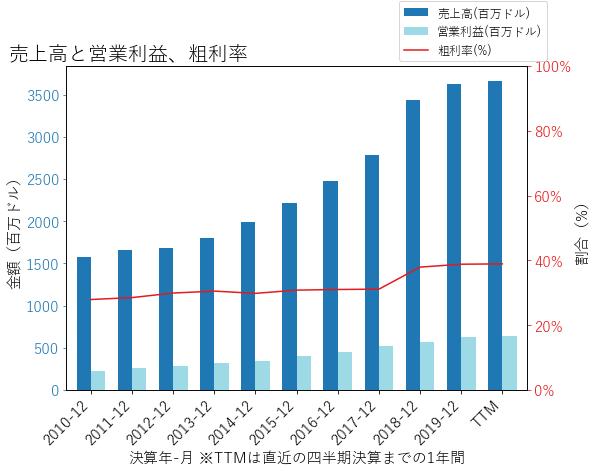 DPZの売上高と営業利益、粗利率のグラフ