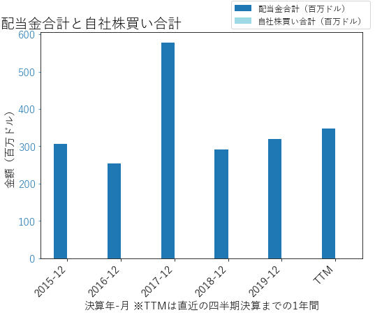 DREの配当合計と自社株買いのグラフ