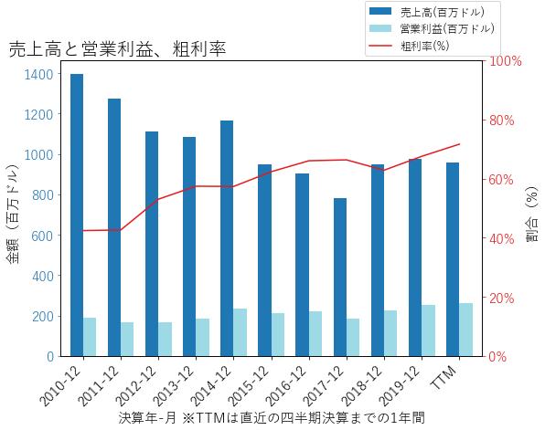 DREの売上高と営業利益、粗利率のグラフ