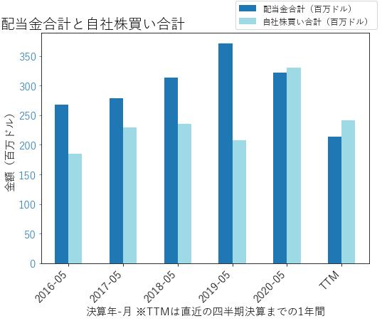 DRIの配当合計と自社株買いのグラフ