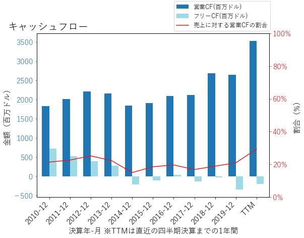 DTEのキャッシュフローのグラフ