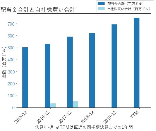 DTEの配当合計と自社株買いのグラフ
