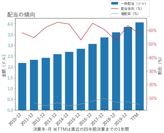 DTEの配当の傾向のグラフ
