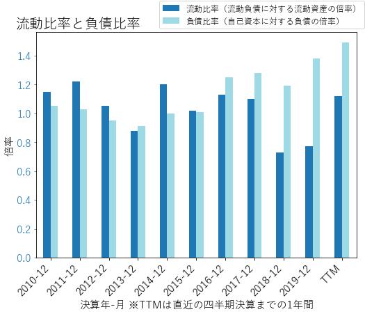DTEのバランスシートの健全性のグラフ