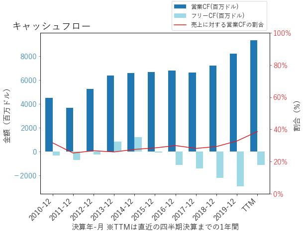 DUKのキャッシュフローのグラフ