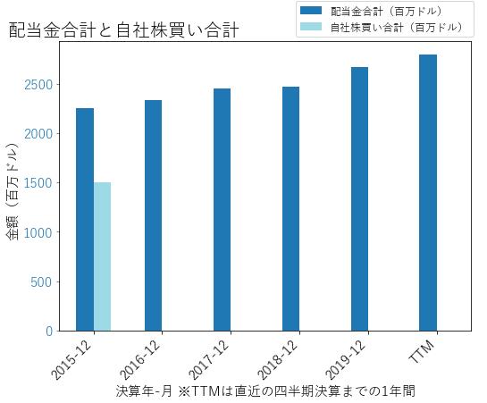 DUKの配当合計と自社株買いのグラフ