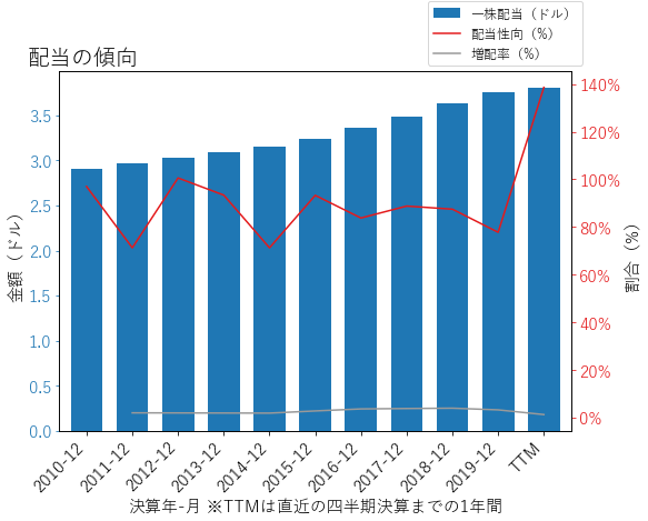 DUKの配当の傾向のグラフ